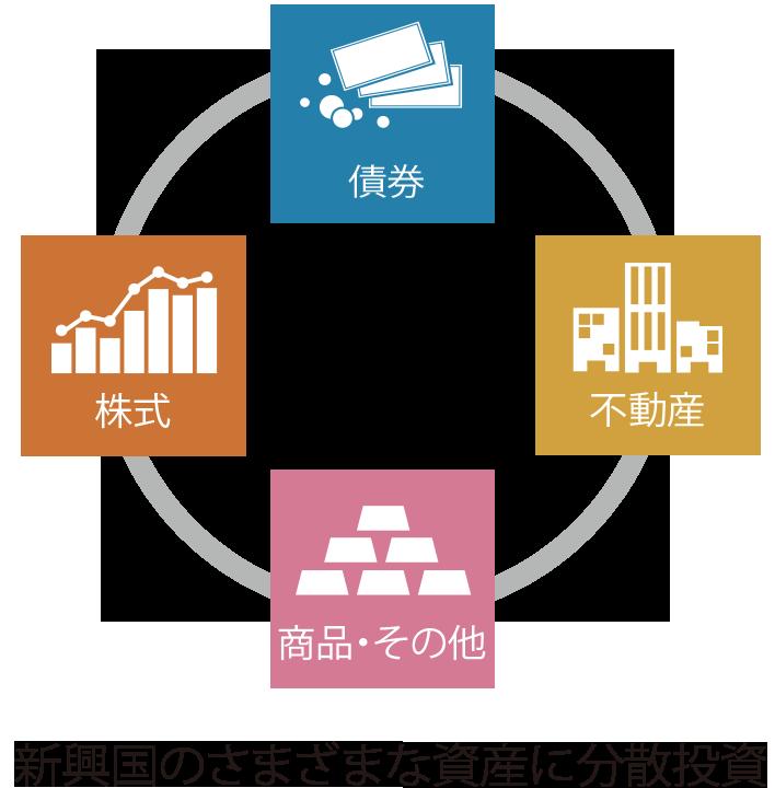 スマート・ラップ・エマージング・ジオ:新興国のさまざまな資産に分散投資