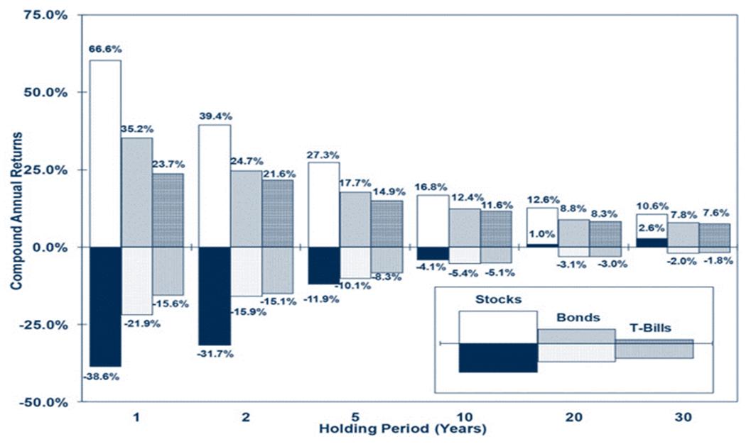 1802年から 2012年までの、保有期間1年、2年、5年、10年、20年、30年の株式、債券、短期国債のリターンの最高値と最低値