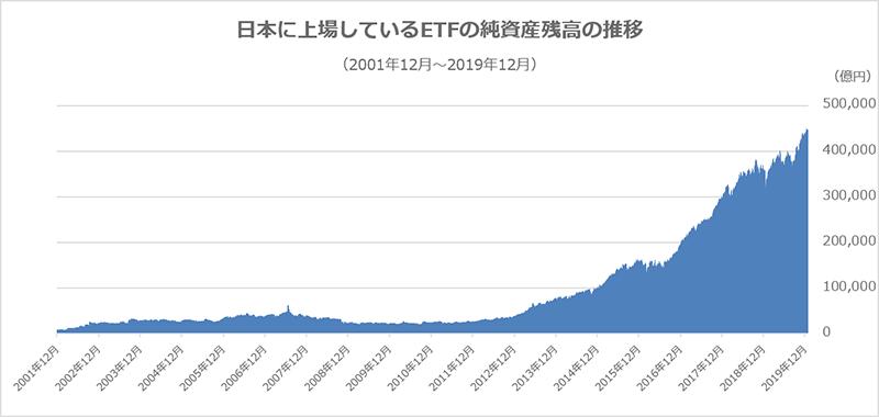 日本に上場しているETFの純資産残高の推移